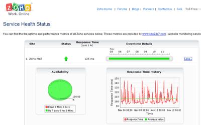 Información gráfica sobre el estado de las aplicaciones web de Zoho