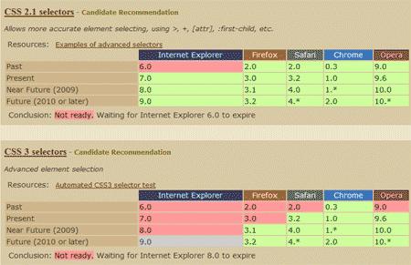 Captura de pantalla de la web 'When Can I Use', que indica qué nuevas características de los estándares web soporta cada versión de cada navegador