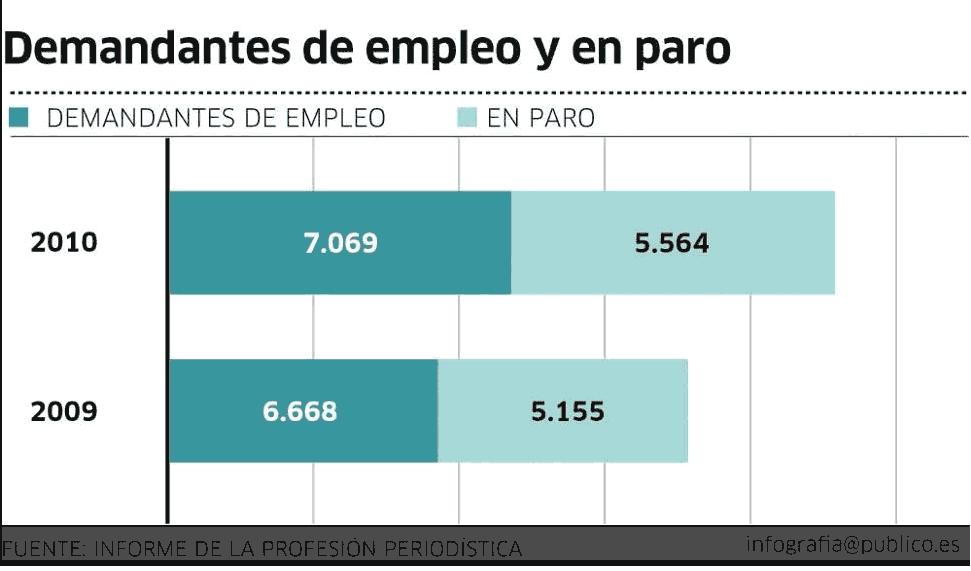 Una gráfica compara los desempleados de 2009 con los de 2010