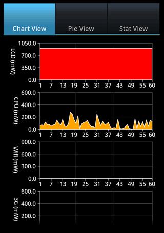 Captuyra de pantalla de una aplicación Android. Se muestra gráficamente el consumo de energía del móvl desglosado en pantalla, CPU, WiFi y 3G
