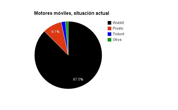 Webkit tiene el 87.5% del mercado actual de motores para móviles, seguido de Presto con el 9.1%. El resto de motores no llega al 5%