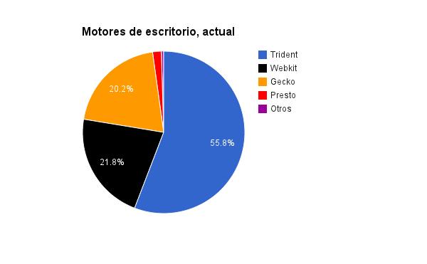 Trident tiene 3l 55.8%, Webkit el 21.8%, Gecko el 20.2% y Presto el 9.11%