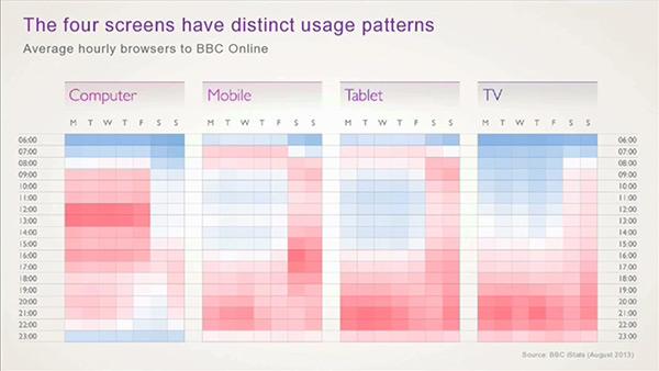 Diagrama de uso de PCs, tabletas, móviles y 'smart TVs' para acceder al contenido en línea de la BBC, según el tipo de dispositivo. EL PC reina de lunes a viernes, de 9 a 6 (y los domingos por la tarde), mientras que el resto de dispositivos dominan las tardes y noches entre semana y los fines de semana