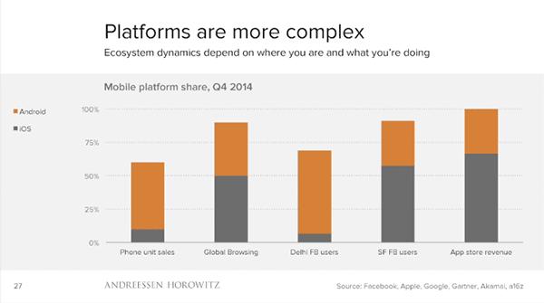 Diferentes cuotas de mercado. Si hablamos de unidades vendidas, iPhone es (todos lo valores son aproximados) un 10% y Android un 50%; para la navegación global, iPhone es el 50% y Android un 40%; en Delhi, menos del 10% de los usuarios de Facebook usan iOS y algo más del 50% usa Android, mientras que en San Francisco más del 50% usa iPhone y un 30% Android. En cuanto a ingresos de tiendas de aplicaciones, cerca del 70% es para iOS y casi todo el resto para Android