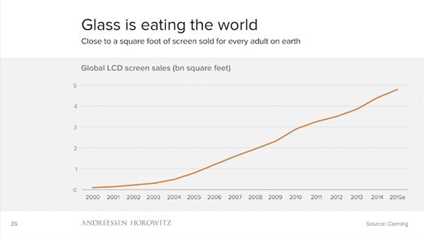 Evolución de las ventas globales de pantallas medidas en superficie total. En 2005 se llegan a los mil millones de pies cuadrados. Desde entonces sube linealmente. La estimación para 2015 es de casi cinco mil millones de pies cuadrados