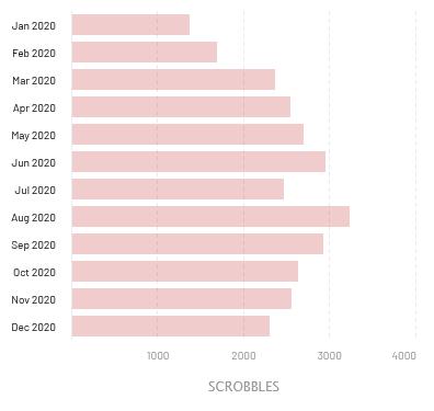Gráfica de barras de reproducciones por mes. Enero, 1378; febrero, 1699. De marzo a diciembre el mínimo es diciembre, con 2312, y el máximo agosto con 3250.